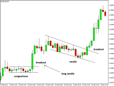 bid ask significato intraday trading significato breaking scalper