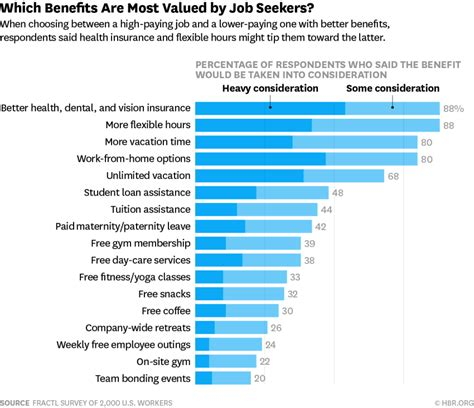 Harvard Mba Salary Survey by 5 Awesome Benefits That Attract Quality Candidates