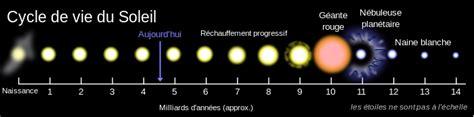 Comment Calculer Une Surface 5500 by Combien De Temps Reste T Il Avant L Explosion Du Soleil