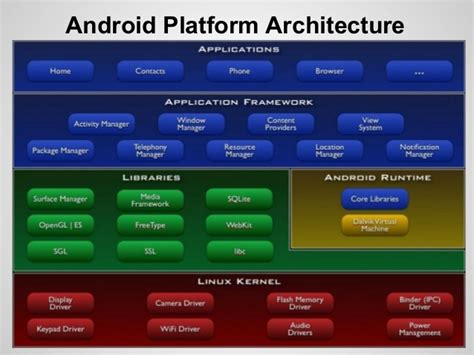 android platform architecture
