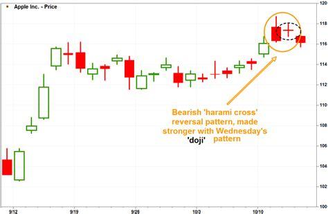 bearish reversal pattern investopedia apple s bearish harami cross warns of trend reversal