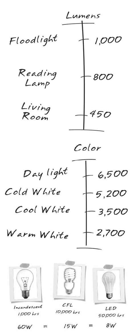 home lighting design 101 42 interior design diagrams with everything you ll need designbump