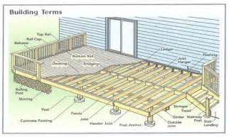 house framing plans basic deck building plans simple 10x10 deck plan house