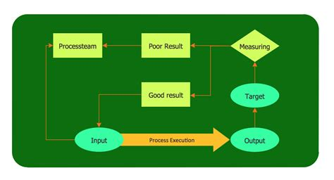 how to draw a process map cross functional flowchart for business process mapping