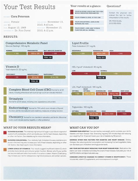 Blood Report Template The Blood Test Gets A Makeover Wired