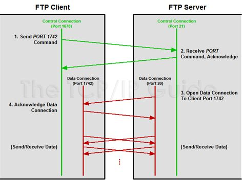 ftp data port ftp port keywordsfind