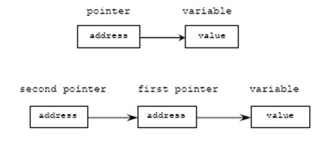 The practical pointers programming tutorials using C ... C- Pointer Indirection