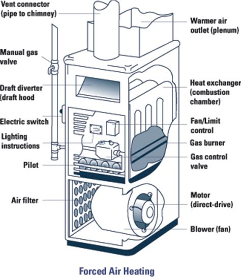 types of heating and cooling systems produced by kevin