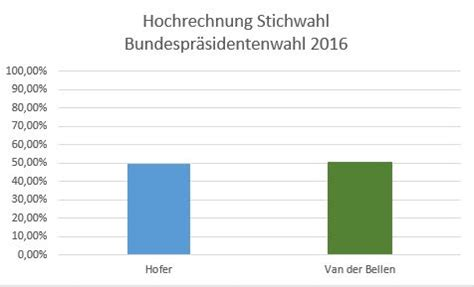 Antrag Briefwahl Bundespräsidentenwahl 2016 Wahlergebnis Der Bundespr 195 164 Sidentschaftswahl Vom 04 12 2016