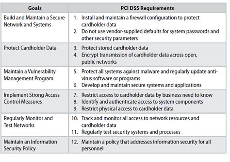 pci dss security policy template payment card industry compliance policy clark