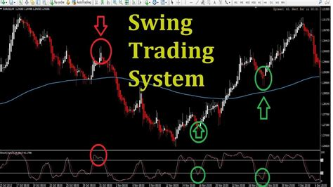 swing trading system swing trading system 3 tips to get profitable strategies