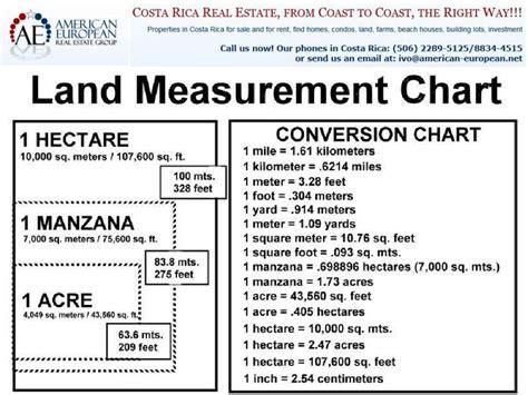 Section Of Land Measurement by Land Measurement Chart Png 1000 215 750 Measurements