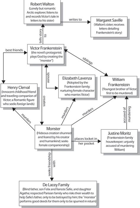 Character Map Frankenstein Sparknotes Chapter 11