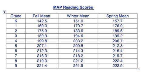 map testing scores county schools
