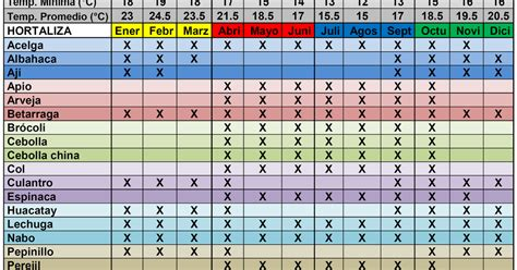 K En El Calendario Alternativa Ecol 211 Gica Calendario De Siembra De Hortalizas