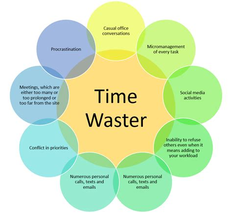 Time Wasters by Time Management Tips For Project Managers Project