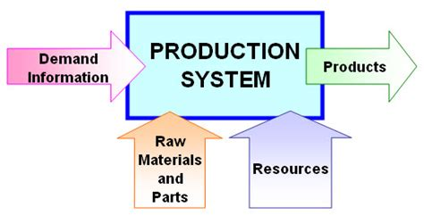 Types Of Production System Mba by Production Management Planning Tomoichi Sato Part One
