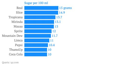 fruit w least amount of sugar most juices sold in india contain more sugar than colas
