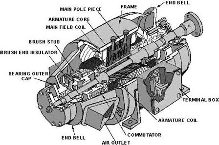 electric generator diagram direct current construction of