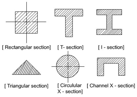 types of cross sections lecture 21