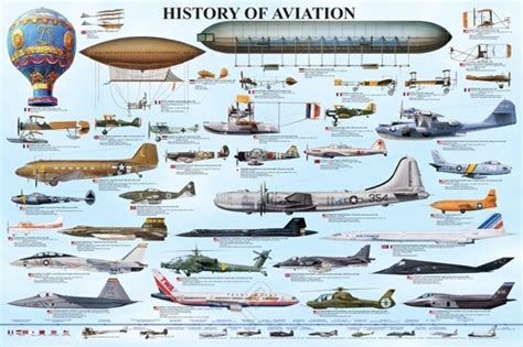 history of aviation a collage map infographic aviation airplane aircraft