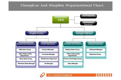 alibaba organizational structure organizational chart hangzhou chengkuo import and export