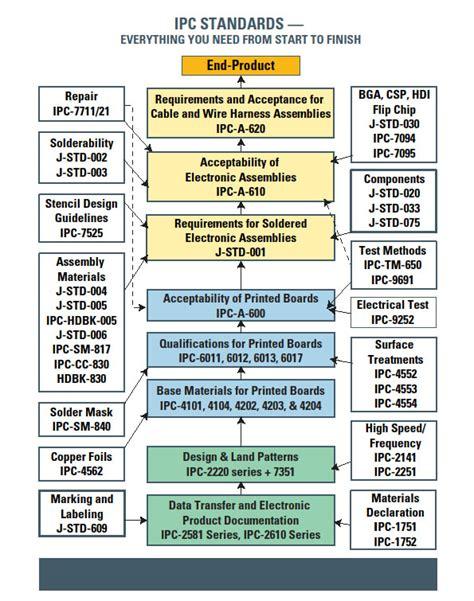 Pcb Design Guidelines Ipc | electronic world production testing agosto 2013