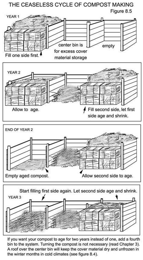 compost bin sequence, humanure system website | Garden