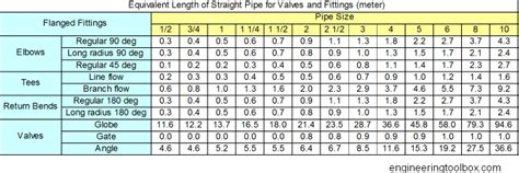 Reducing 2x1 12 Pvc Sch80 Ansi Standard equivalent length steel pipe fittings chart using