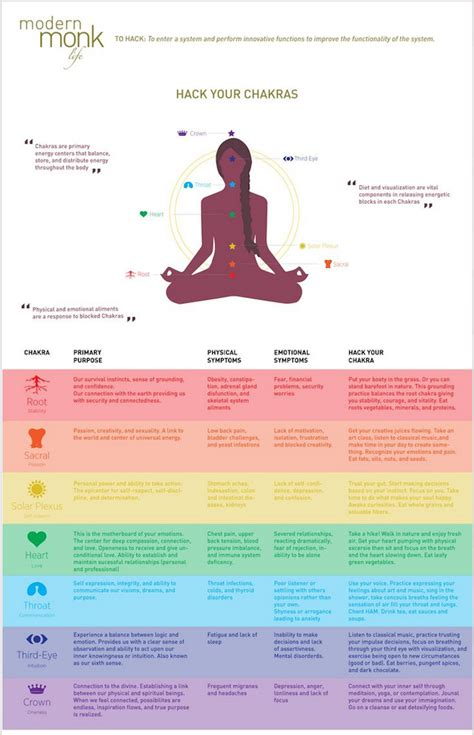 Symptoms Of Detox Throat Chakra by Chakras Archives Exploring The Unknown