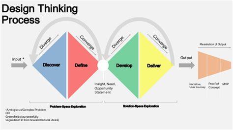 design definition deutsch design thinking process
