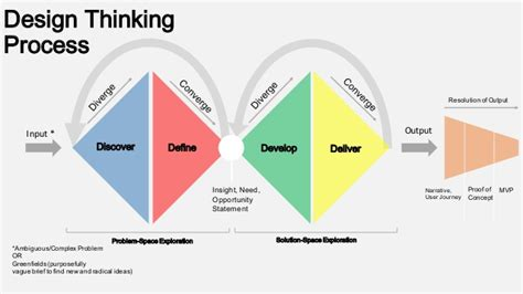design thinking needs statement design thinking process