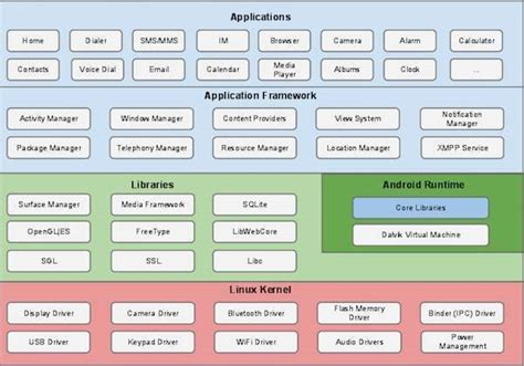 android layers android architecture