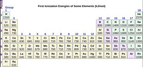 Ionization Energy On Periodic Table by Ionization Values Of Ionization Energy