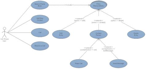 use diagrams uml diagram everything you need to about uml diagrams