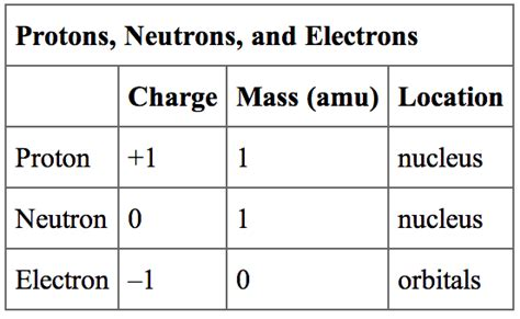 Proton Mass Amu by The Structure Of The Atom Boundless Chemistry