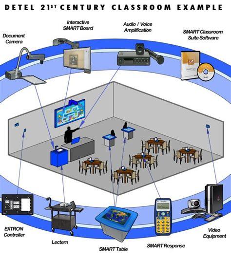 classroom layout 21st century 21st century classrooms no b s university http www