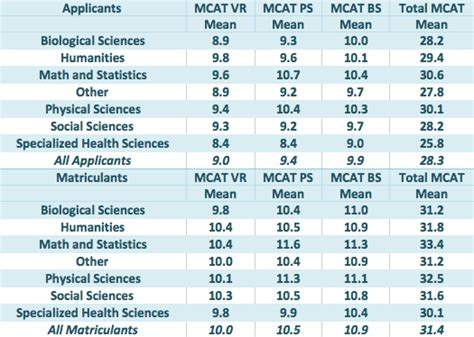 sections of the mcat is there a correlation between major and mcat score