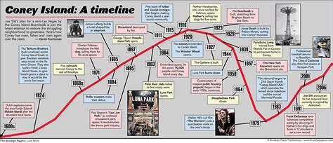 How To Make A Timeline On Paper - coney island timeline paper