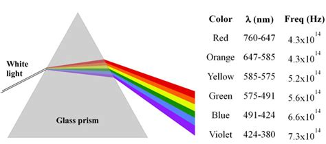 what color of visible light has the highest energy a metal foil has a threshold frequency of 5 45 215 1014 hz