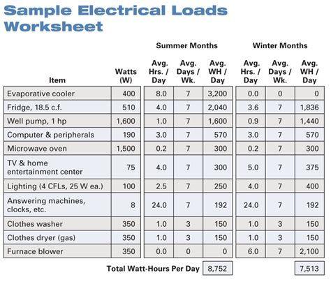electrical load schedule template getting started with renewable energy home power magazine