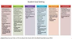 goal setting for middle school students template the of education helping students set goals