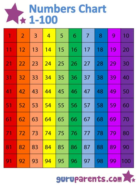 free printable numbers chart 1 100 6 best images of numbers from 1 100 chart printable
