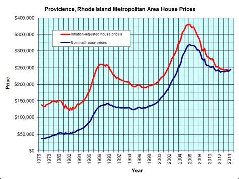 low rates stable increasing home prices time to buy