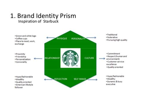 Kemeja Insight Monsta Premium Quality starbuck part 1 7s and brand identity