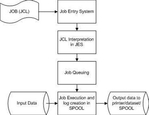 tutorialspoint batch jcl quick guide