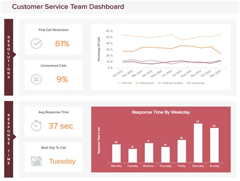 Great Customer Service Support Dashboard Exles Templates Customer Dashboard Template