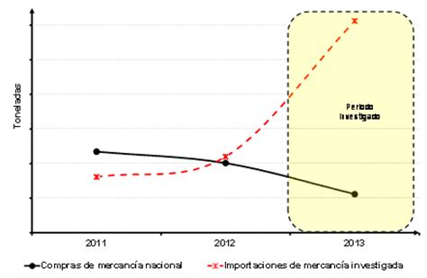 final de la investigacion antidumping sobre las importaciones de resoluci 243 n final de la investigaci 243 n antidumping sobre