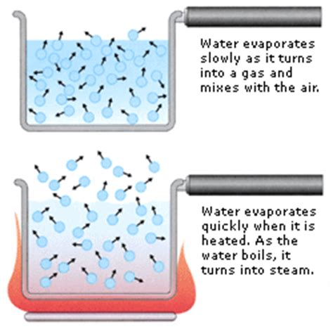 Which Evaporates Carpet Faster Warm Air Or Cool Air - joleneek thermal physics