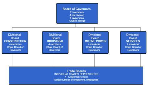 ontario college  trades governance